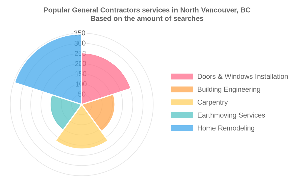 Popular services provided by general contractors in North Vancouver, BC