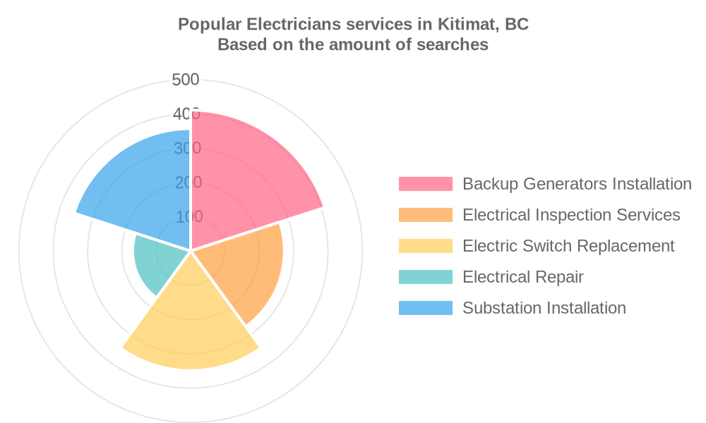 Popular services provided by electricians in Kitimat, BC
