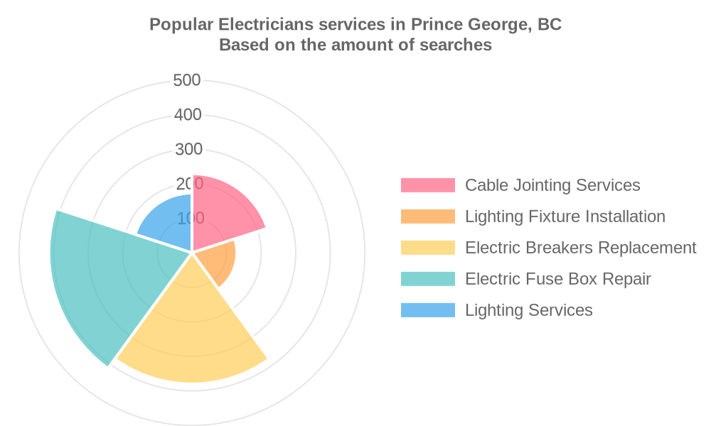 Popular services provided by electricians in Prince George, BC