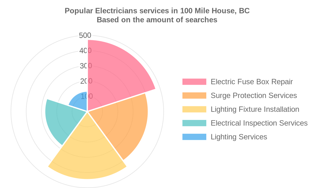 Popular services provided by electricians in 100 Mile House, BC