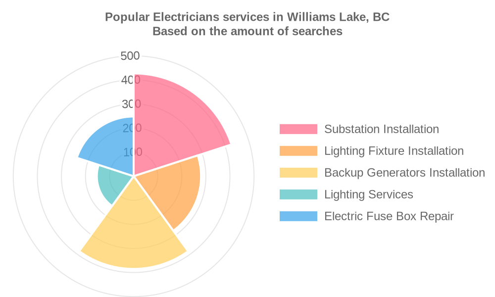 Popular services provided by electricians in Williams Lake, BC