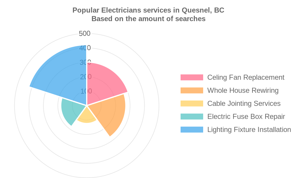 Popular services provided by electricians in Quesnel, BC