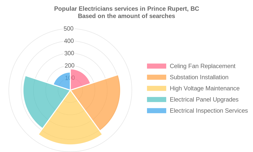 Popular services provided by electricians in Prince Rupert, BC