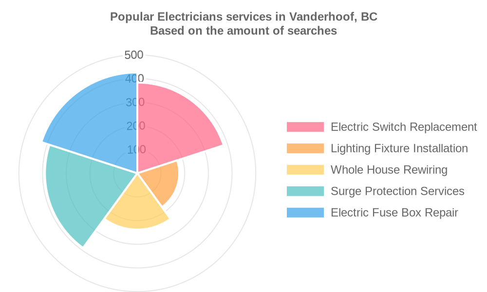 Popular services provided by electricians in Vanderhoof, BC