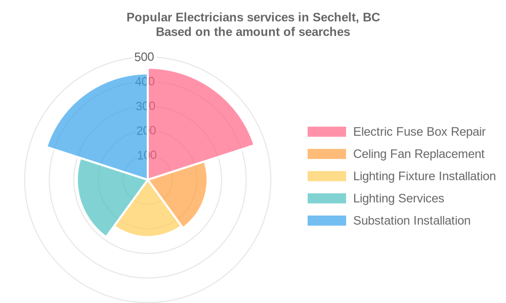 Popular services provided by electricians in Sechelt, BC