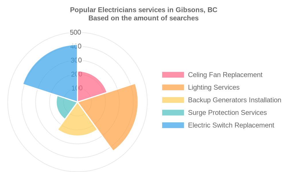 Popular services provided by electricians in Gibsons, BC