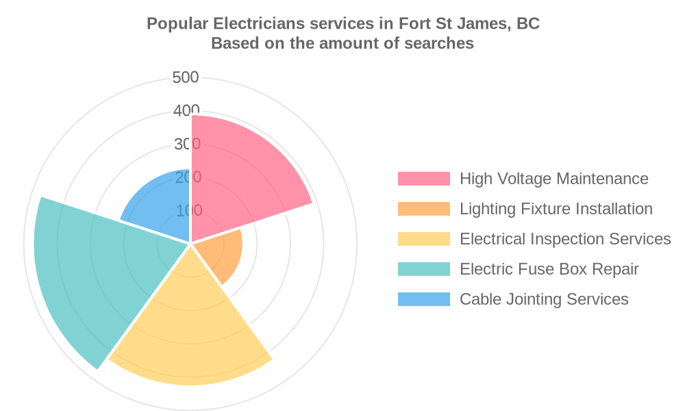 Popular services provided by electricians in Fort St James, BC
