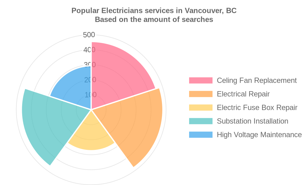 Popular services provided by electricians in Vancouver, BC