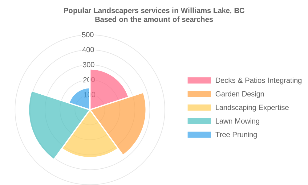 Popular services provided by landscapers in Williams Lake, BC