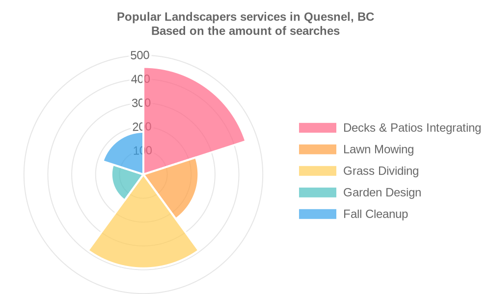 Popular services provided by landscapers in Quesnel, BC