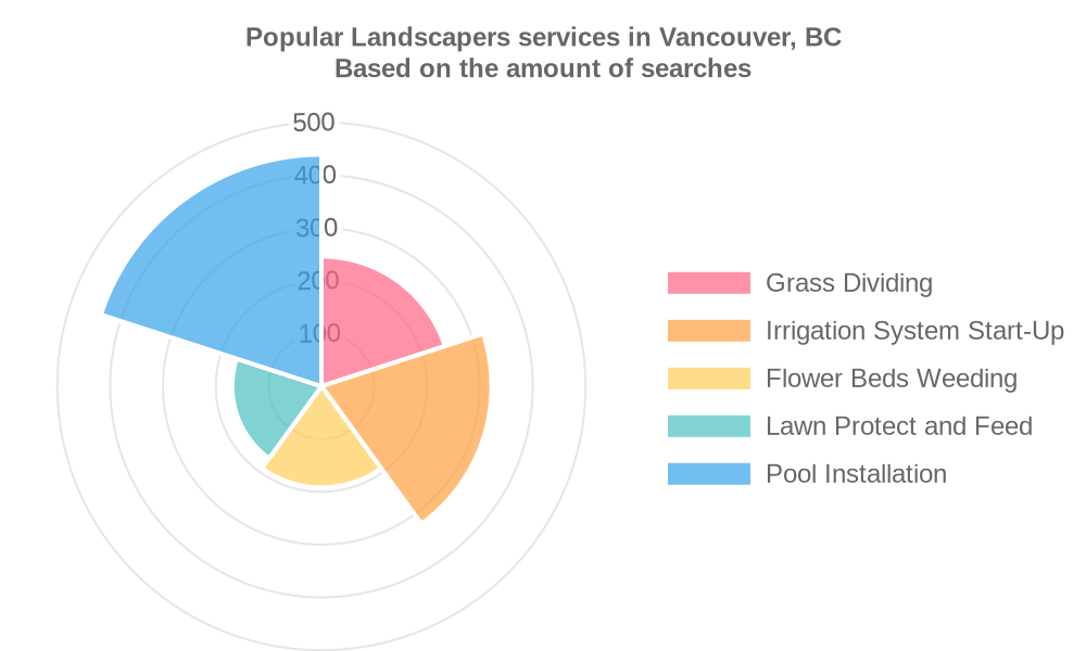 Popular services provided by landscapers in Vancouver, BC