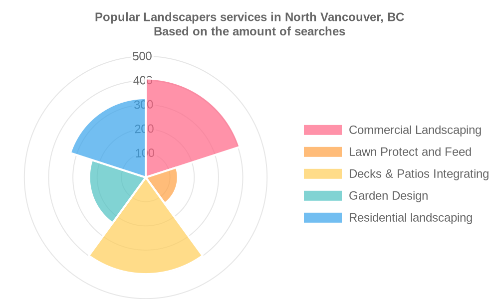 Popular services provided by landscapers in North Vancouver, BC