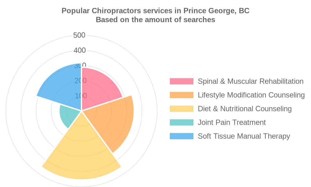 Popular services provided by chiropractors in Prince George, BC