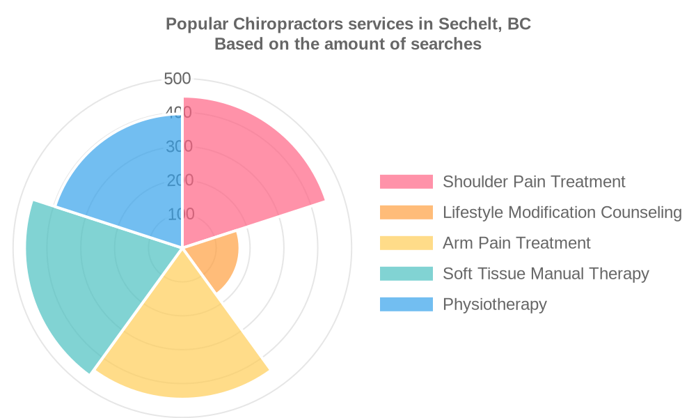 Popular services provided by chiropractors in Sechelt, BC