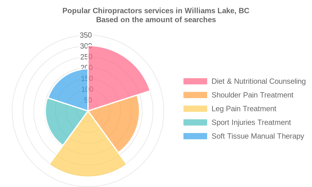 Popular services provided by chiropractors in Williams Lake, BC