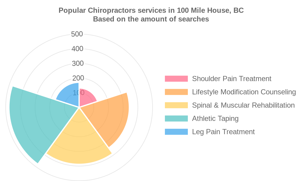 Popular services provided by chiropractors in 100 Mile House, BC
