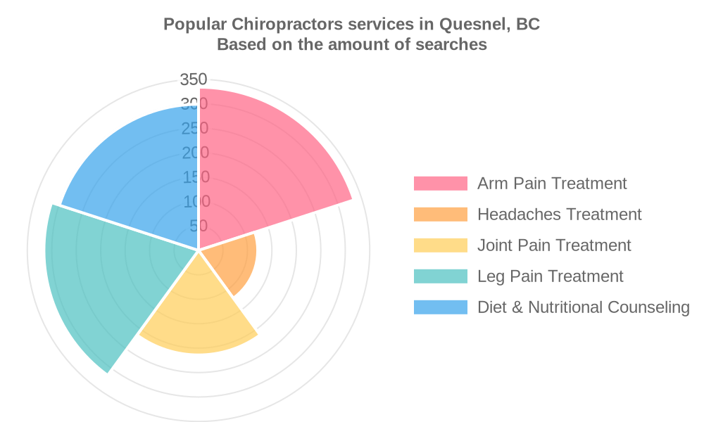 Popular services provided by chiropractors in Quesnel, BC