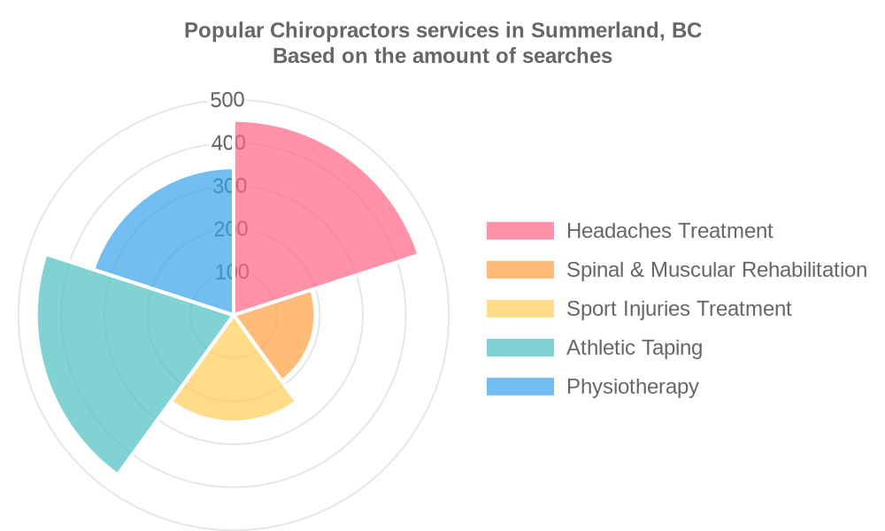 Popular services provided by chiropractors in Summerland, BC