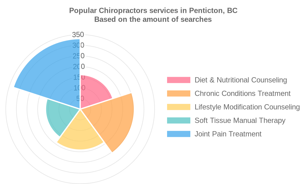 Popular services provided by chiropractors in Penticton, BC