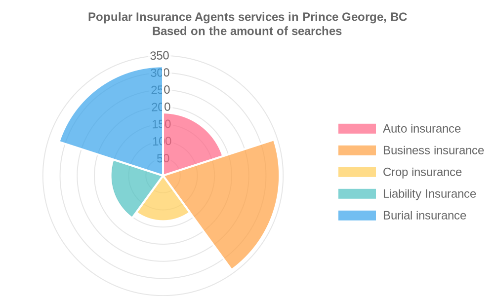 Popular services provided by insurance agents in Prince George, BC