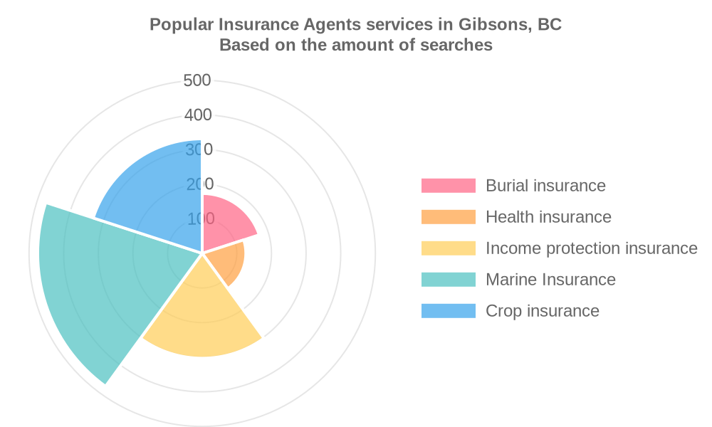 Popular services provided by insurance agents in Gibsons, BC