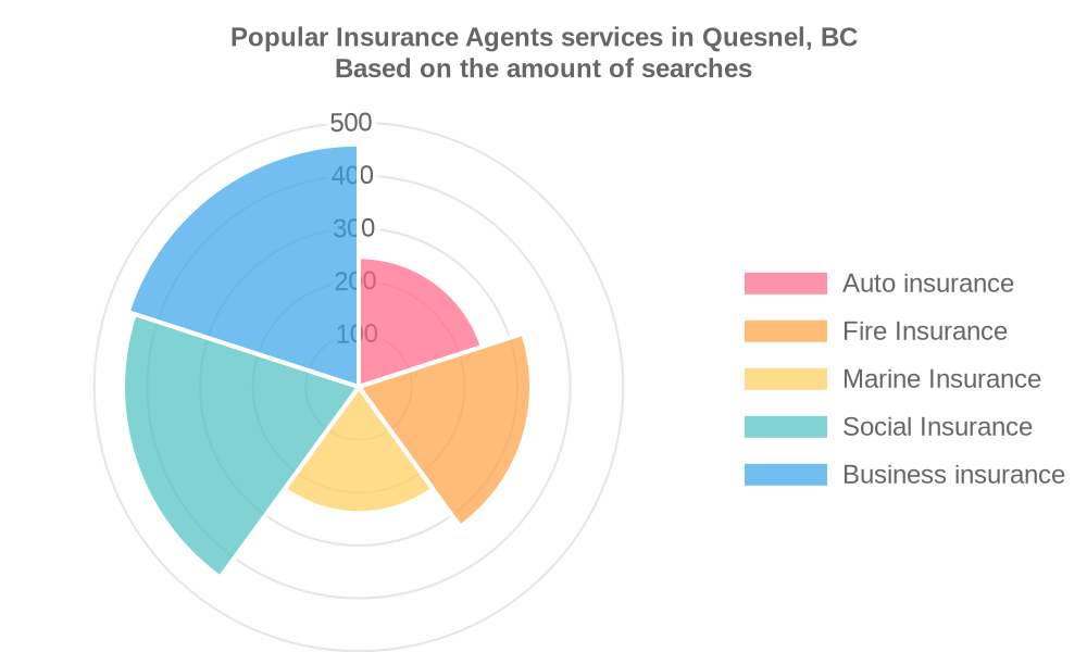 Popular services provided by insurance agents in Quesnel, BC