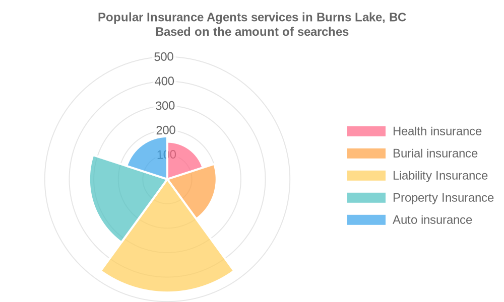 Popular services provided by insurance agents in Burns Lake, BC