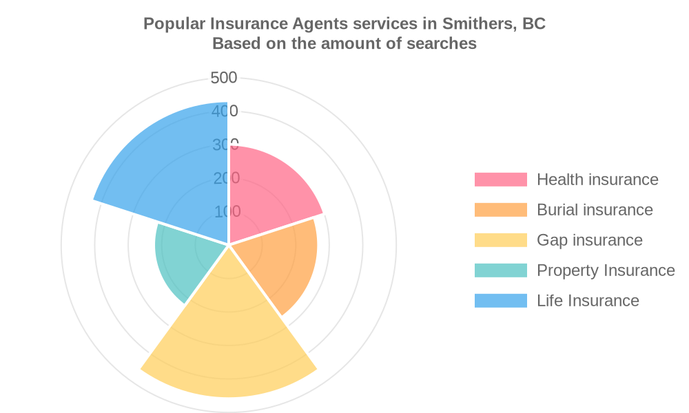 Popular services provided by insurance agents in Smithers, BC