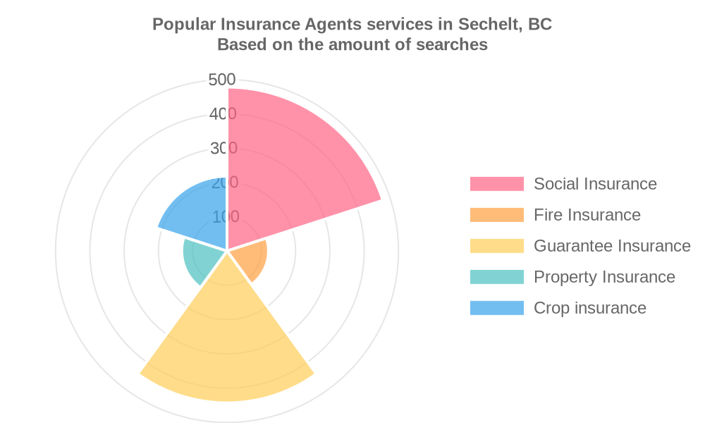 Popular services provided by insurance agents in Sechelt, BC
