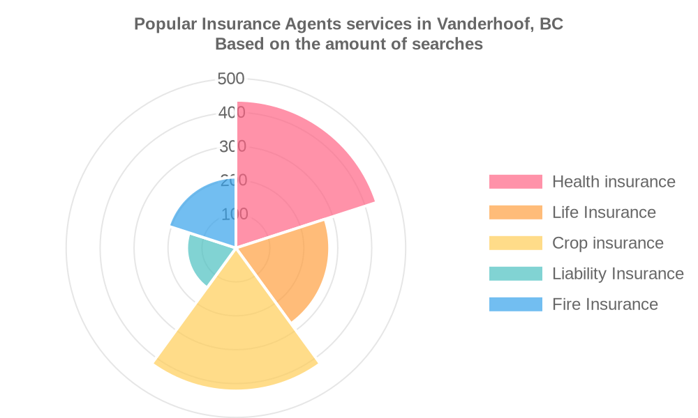 Popular services provided by insurance agents in Vanderhoof, BC