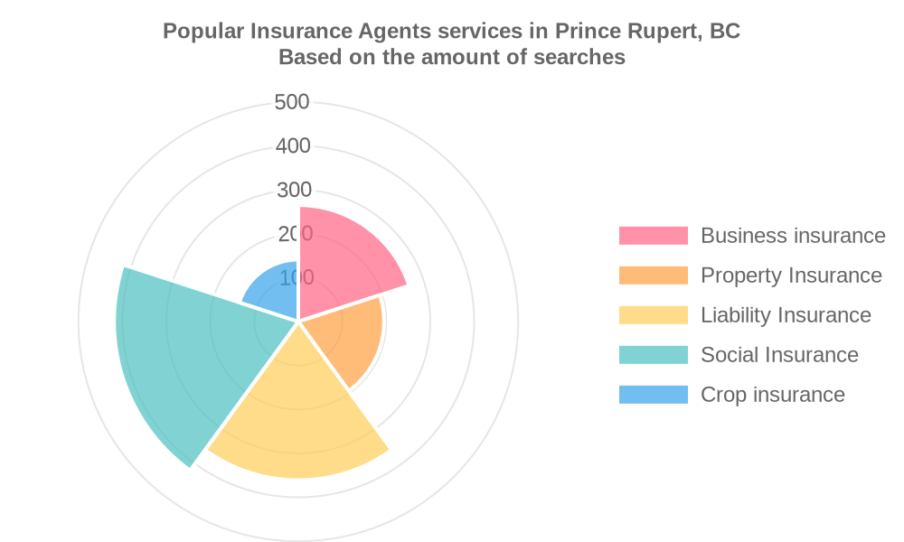 Popular services provided by insurance agents in Prince Rupert, BC
