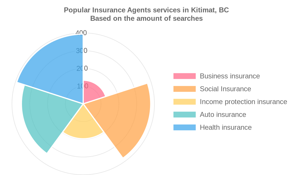 Popular services provided by insurance agents in Kitimat, BC