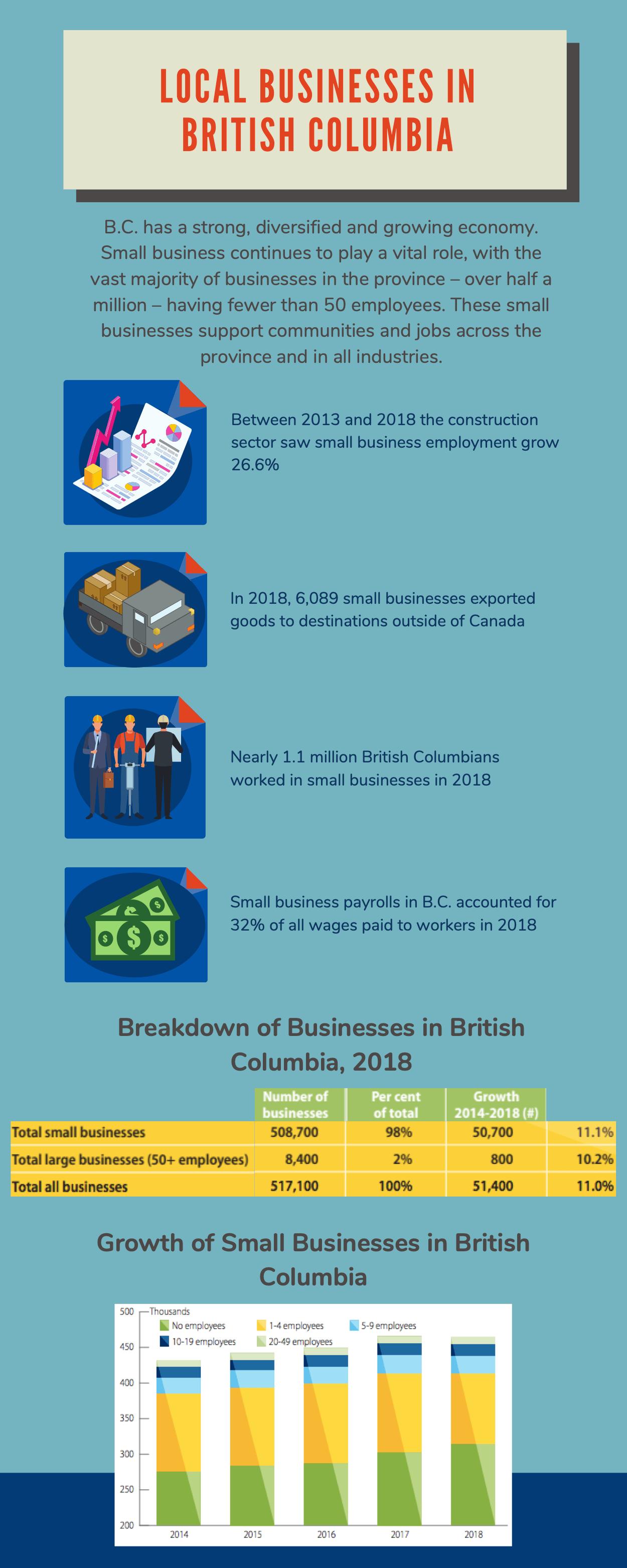 Local Businesses in British Columbia